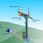 UE: exploit dell'energia eolica nel 2009