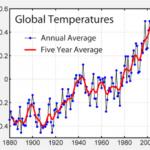 Il riscaldamento globale del clima non dipende dalle aree urbane…