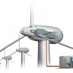 Sistemi di controllo per generatori eolici a Taiwan