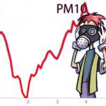 Gocce di sostenibilità ed il PM10