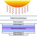 Il fotovoltaico di terza generazione