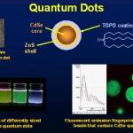 Quantum dot per trasformare ogni superficie in fotovoltaica