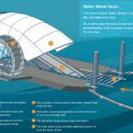 Ruota solare per pulire gli oceani