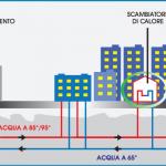 Impianto di teleriscaldamento solare a Varese
